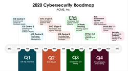 Example of Alpine Security's Cybersecurity Roadmap, Included with CISO-as-a-Service
