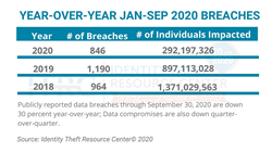 According to the ITRC data breach analysis, publicly-reported U.S. data breaches have dropped 30 percent year-to-date compared to 2019.